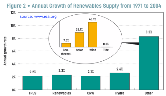 Annual Growth of Renewables, 1971-2004