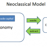 Neoclassical model for economy & environment
