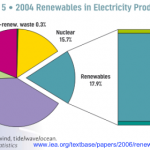 Renewables in electricity production,  IEA 2004
