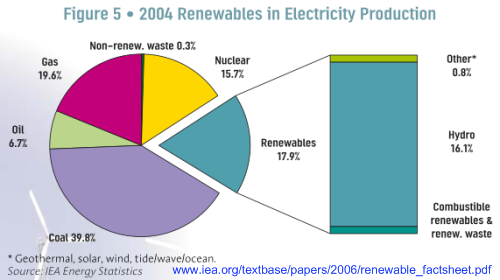 Diagram Of Renewable Energy Sources Solution Of Your Wiring