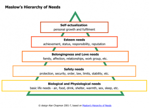 Original 5-level hierarchy of needs from Maslow